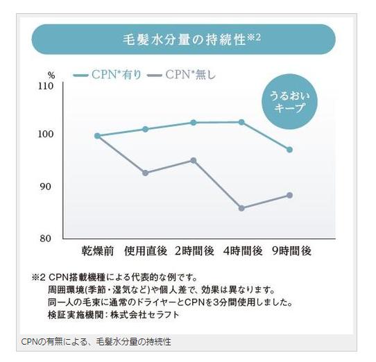 水分量の持続性のグラフ