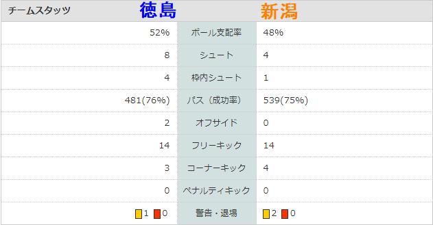 J2第6節徳島1-0新潟 スタッツ