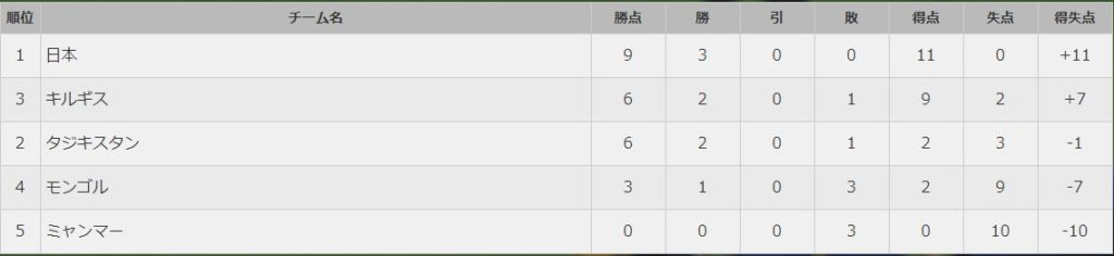 グループリーグ順位表