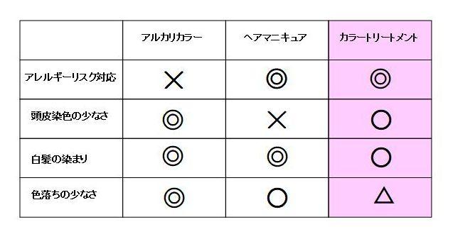 ヘアカラー対応表