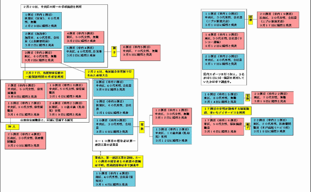 新潟県内の新型コロナウイルス感染者の相関図(3月20日午後1時時点)