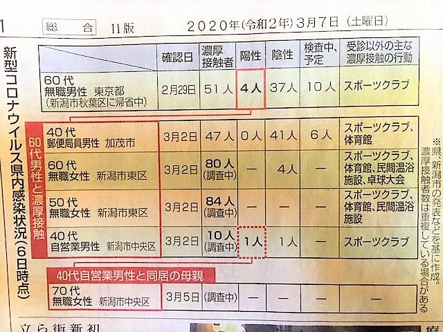 新潟県内の新型コロナウイルス感染状況