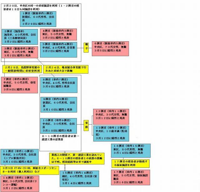 新潟県内コロナウイルス感染者の相関図(3月16日午後1時時点)