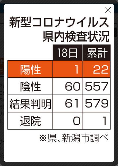 新型コロナウイルスの新潟県内検査状況