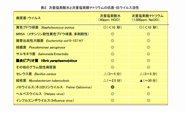 次亜塩素酸水の有効性