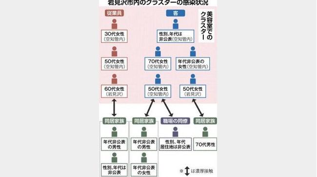 北海道岩見沢市美容室クラスター相関図2