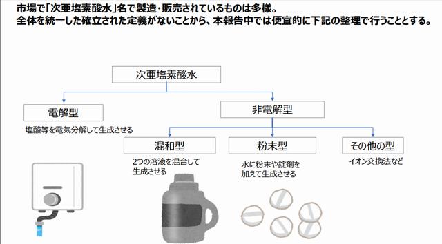 nite 次亜塩素酸水の種類