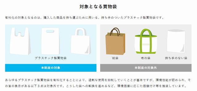 有料化の対象となる買い物袋