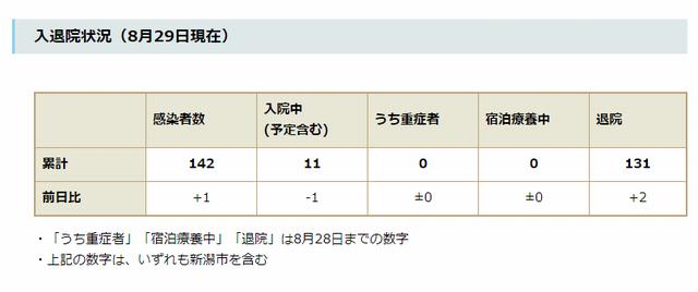 新潟県内の入退院状況(8月29日現在)