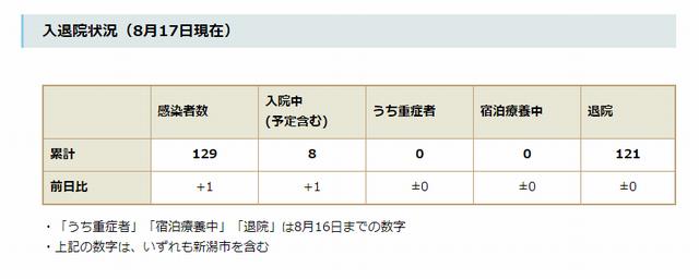 新潟県内の入退院状況(8月17日時点)