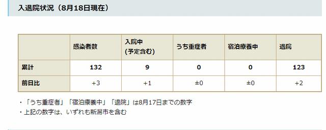 新潟県内の新型コロナの入退院状況(8月18日時点)