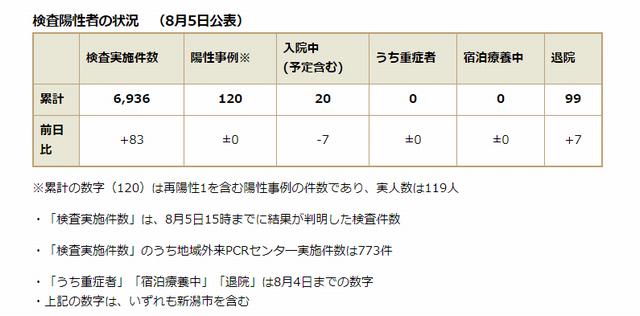 新潟県内の検査陽性者の状況 (8月5日公表)