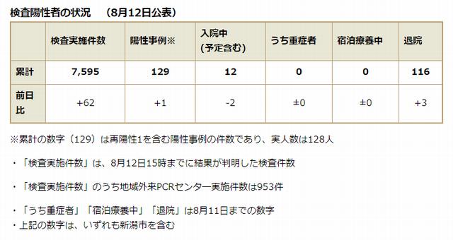 新潟県内の検査陽性者の状況(8月12日公表)