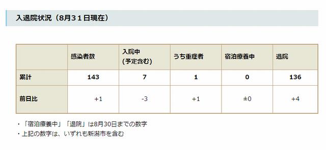 新潟県内の入退院状況(8月31日現在)