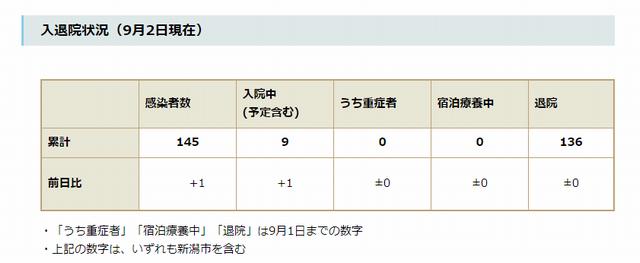 新潟県内の入退院状況(9月2日現在)