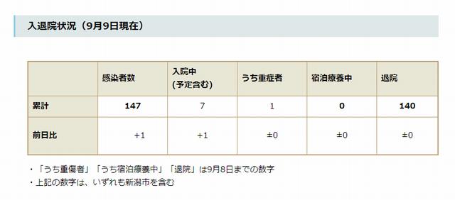 新潟県内の入退院状況(9月9日現在)