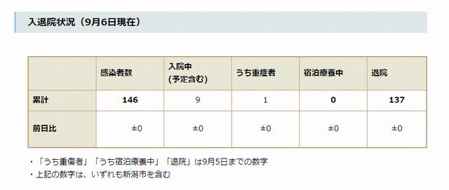 新潟県内の入退院状況(9月6日現在)