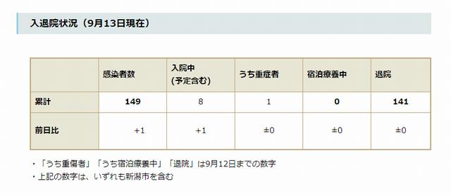 新潟県内の入退院状況(9月13日現在)