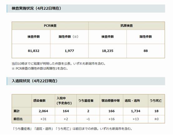 新潟県の新型コロナ陽性者情報4月22日