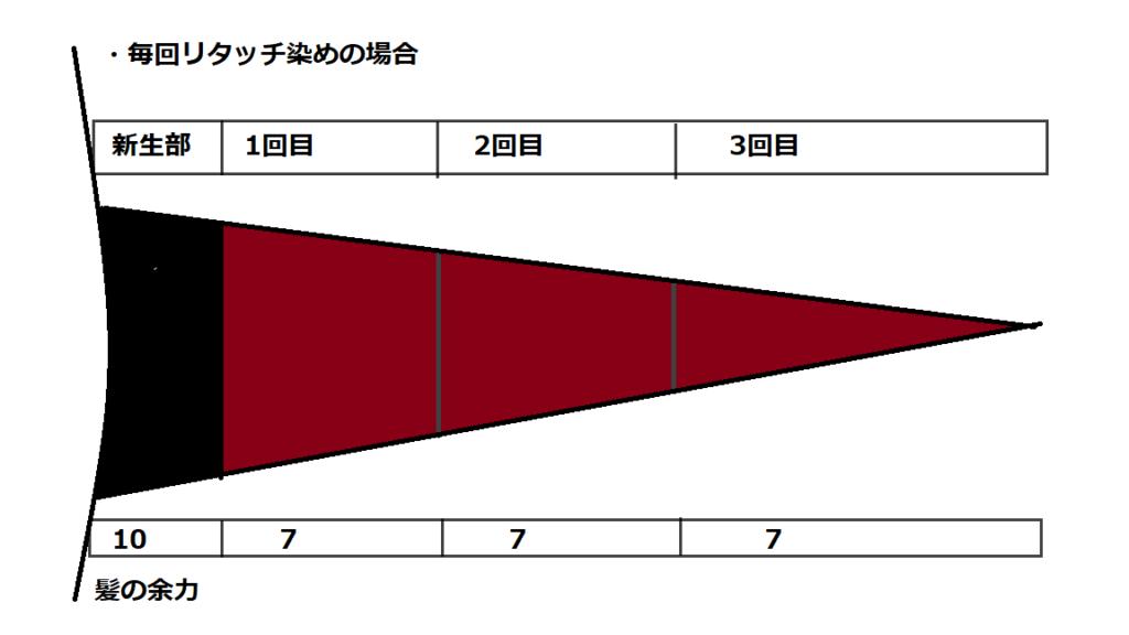 リタッチ染めダメージ図