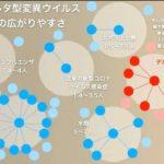 デルタ株は水痘と同水準の感染力