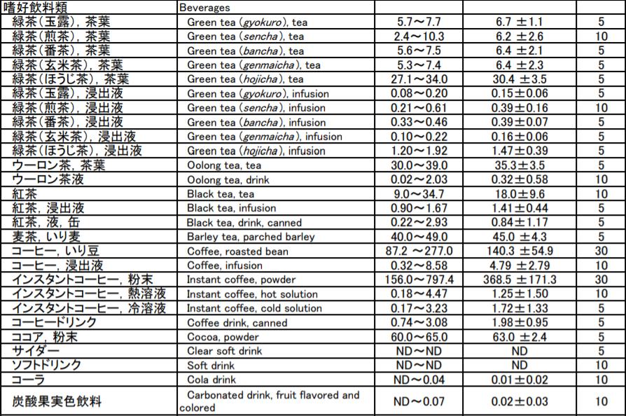 加工食品中の過酸化水素の含有量